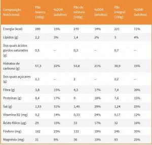 Tabelas nutricionais1
